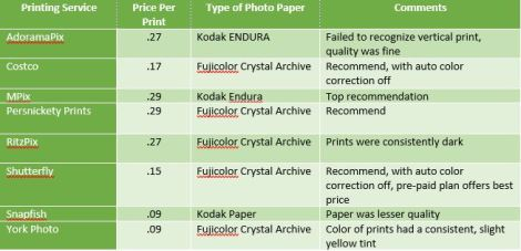 Capture Photo Printing Services Table